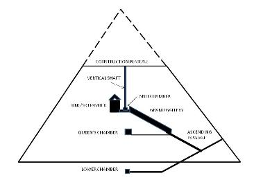 Cross section of the Great Pyramid at Giza