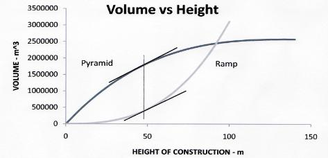 relationship between the volumes of the pyramid and ramp
