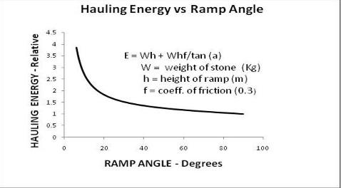 energy required to haul a stone up an incline decreases with the ramp angle