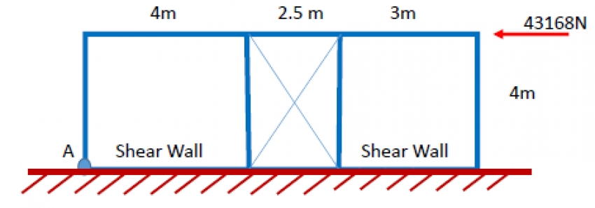 Calculation Example: Overturning Moment for Shear panel
