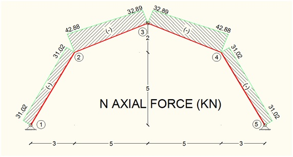 axial-force-member-diagram