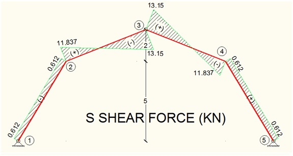 shear-force-member-diagram