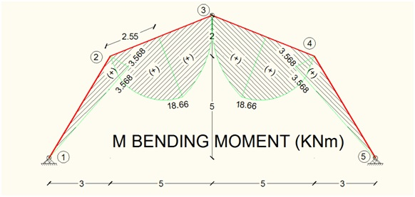 bending-moment-member-diagram