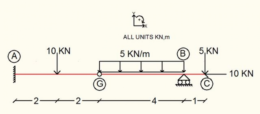 Calculation Example – Beam with inner hinge (Part B). Calculate the member diagrams.