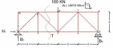 Calculation Example - Calculate the Axial Forces of the Truss Members.