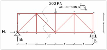 Calculate the Axial Forces of the Truss Members