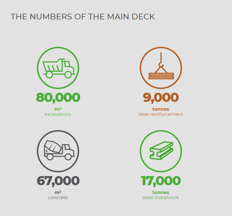 The main deck of the new Genoa bridge in numbers