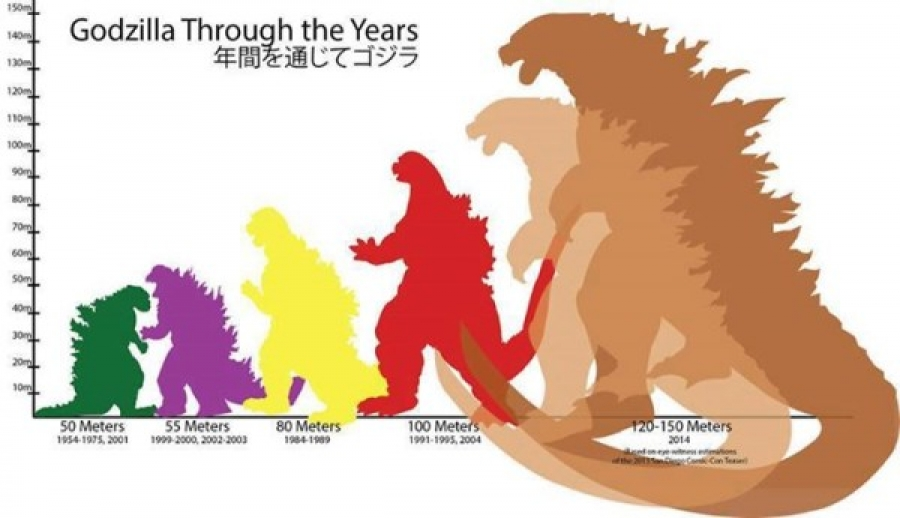 The chart shows the sizes of each Godzilla since 1954