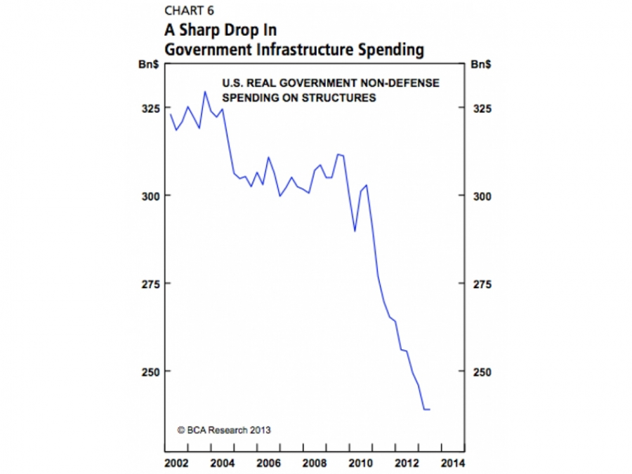 US infrastructure spending has decreased over the last 10 years