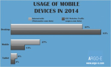 CEE website traffic from mobile devices in 2014 lagging, but increasing