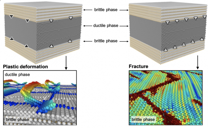Understanding and manipulating nanolayer composites behavior of Pearlite